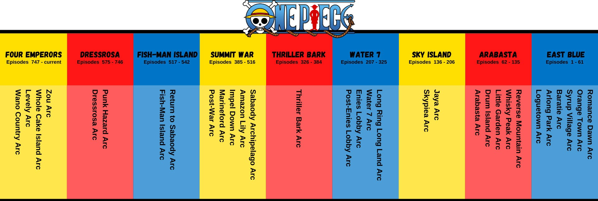 One-Piece-Arcs-and-Sagas